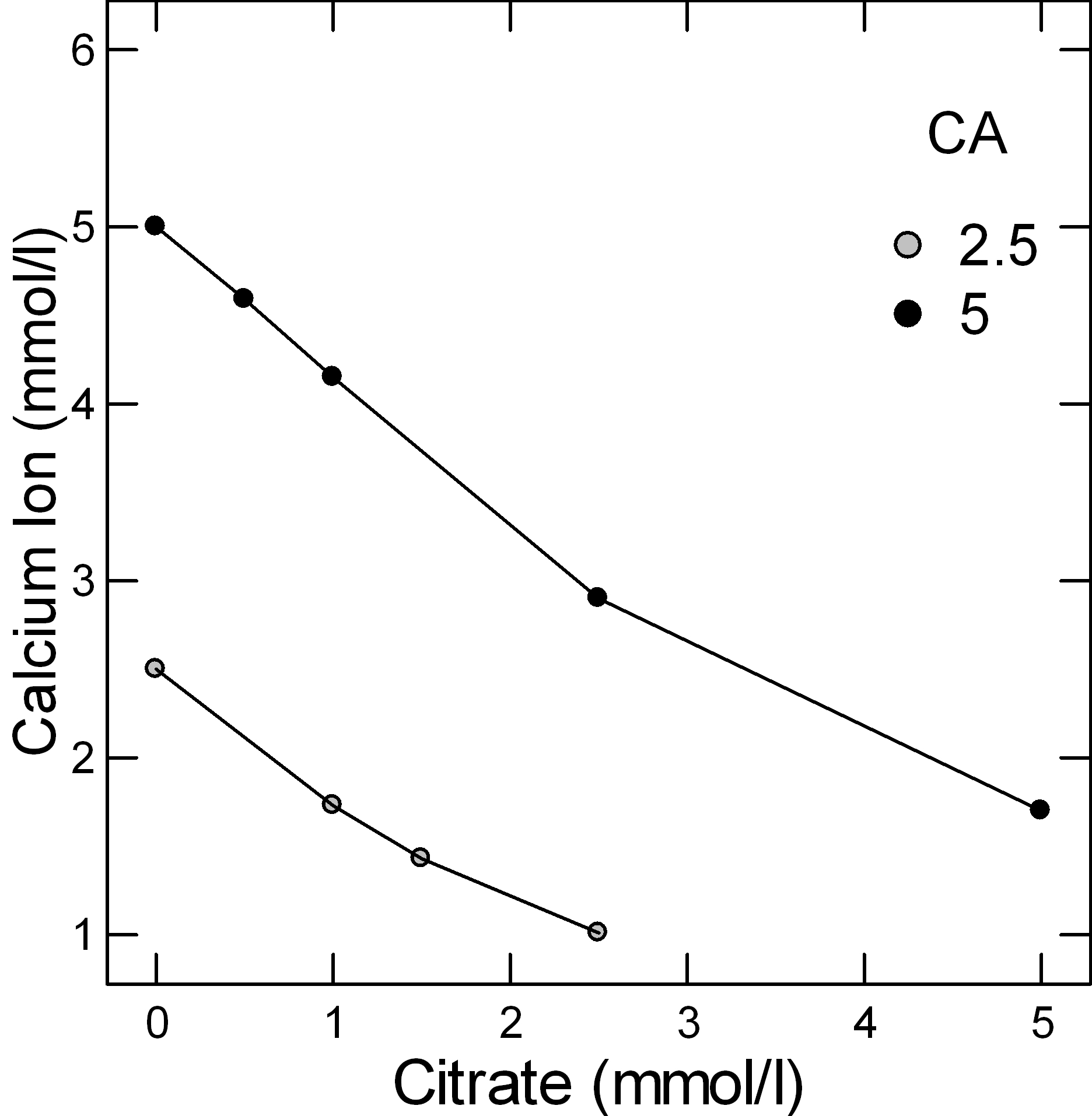 CALCIUM BINDING BY CITRATE | Kidney Stone Evaluation And