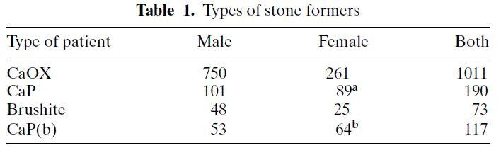 IDIOPATHIC CALCIUM PHOSPHATE STONE FORMERS | Kidney Stone