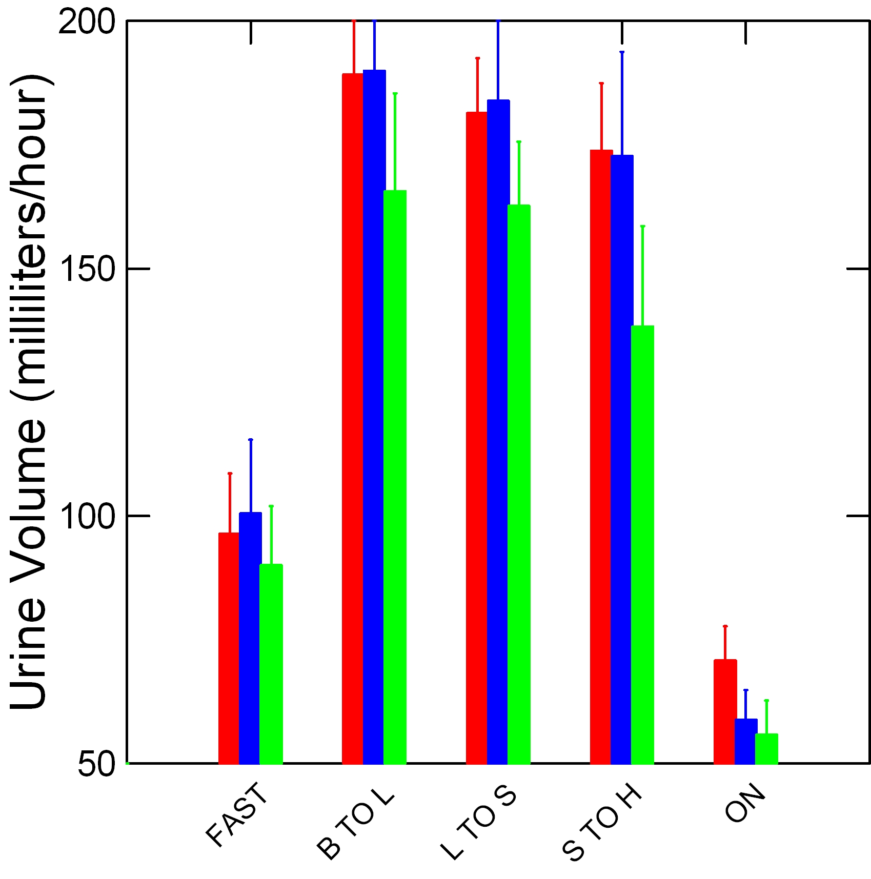 PQ URINE VOLUME VS TCODE BY PATIENTTYPE IN COLOR
