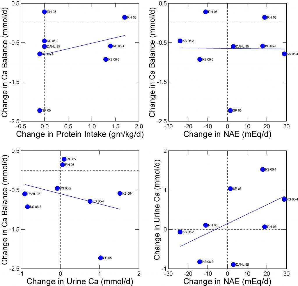 4 plot of fenton 2009 balance data