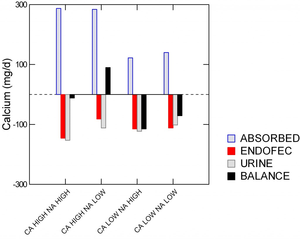 PQ BAR CHART OF ABSORPTION ENDOFECAL URINE AND NET BONE BALANCE BY HI LO CA AND NA
