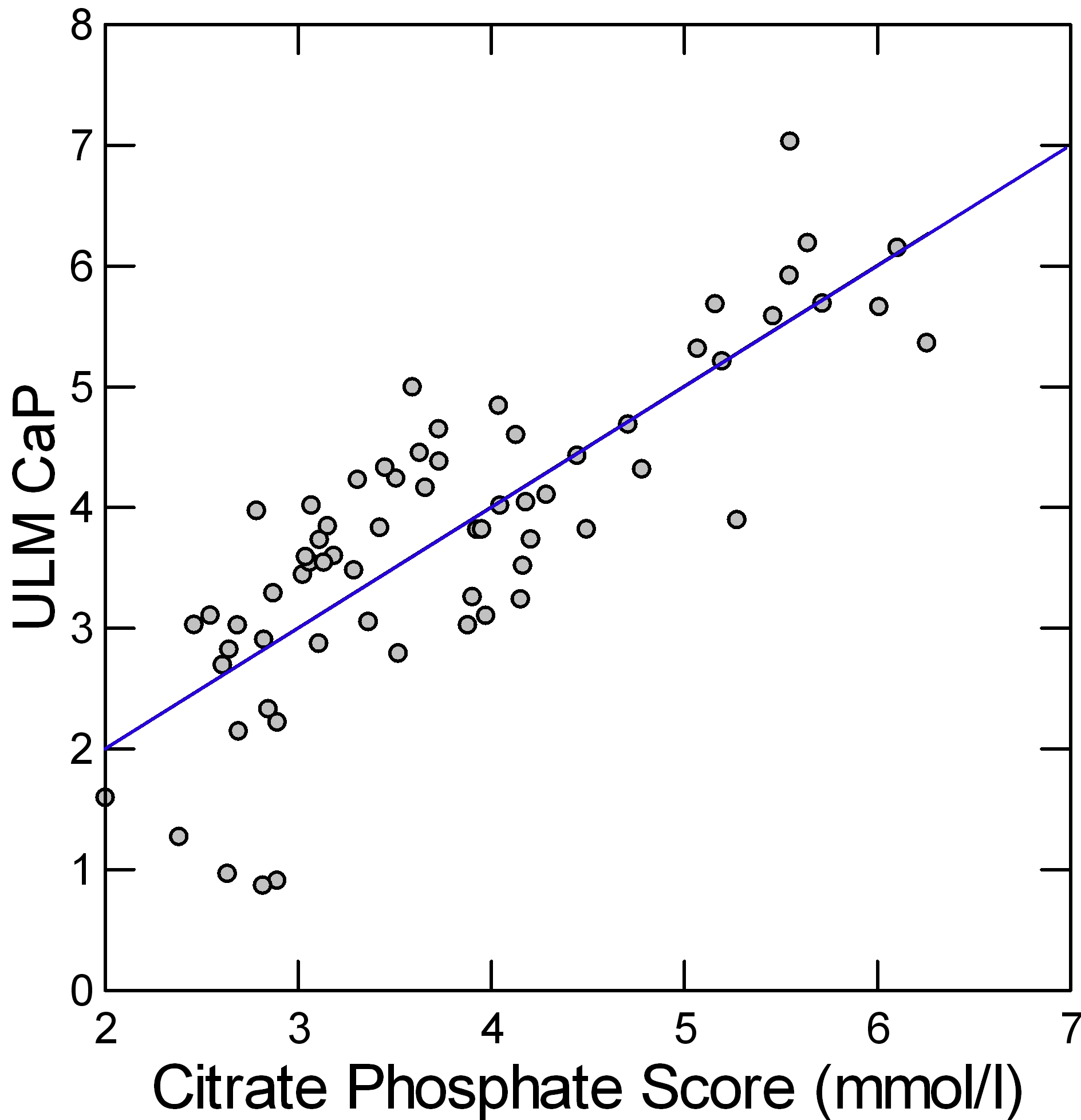 Citrate And The Ostwald Limit Kidney Stone Evaluation And