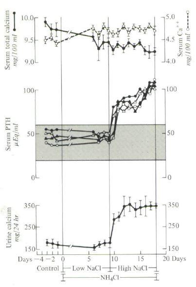 na effect on acid induced calciuria