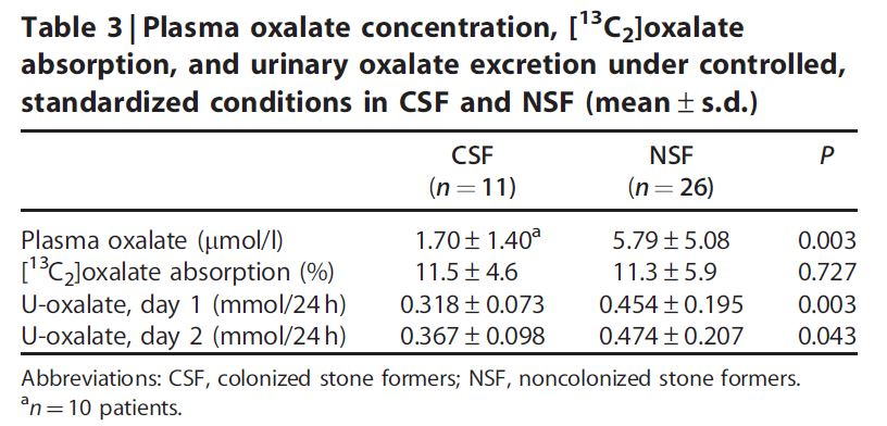 oxalobacter and urine oxalate in stone formers