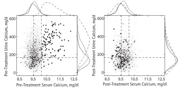 phpt two plot of serum urine calcium before and after treatment
