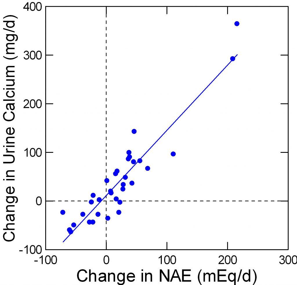 plot of delucamg vs delnae meq from FENTON Am J Clin Nutr 2008