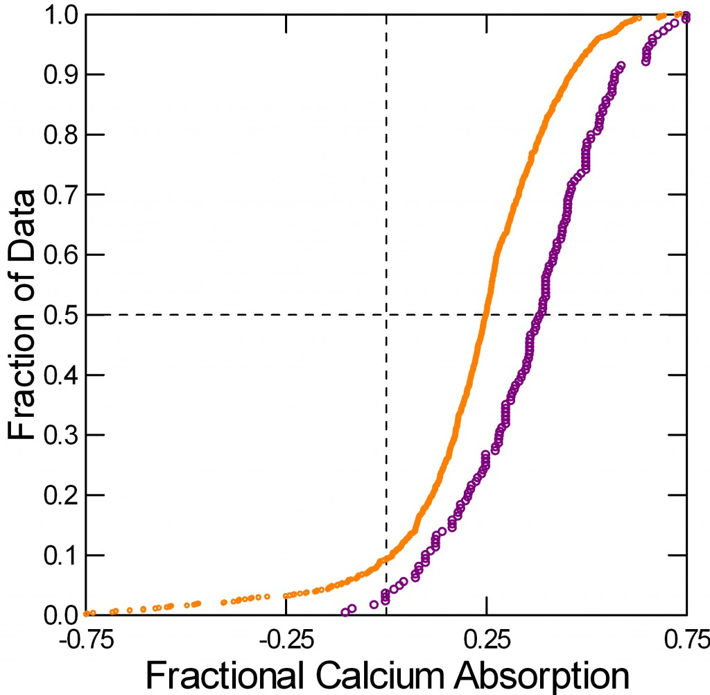 qplot of percent calcium absorption IH and N from balance plots for gibbs lecture control file using balance data file in CKD ca and p balances folder